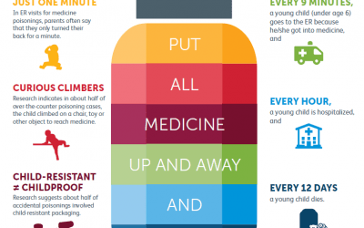 Practice Medication Safety with Young Children