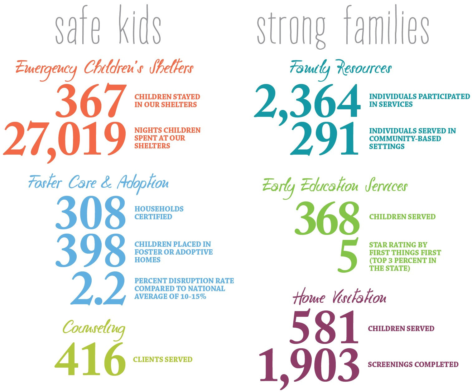 Safe Kids, Strong Families Emergency Children's Shelters 367 children stayed in our shelters 27,019 nights children spent at our shelters Foster Care and Adoption 308 Households Certified 398 Children placed in Foster or Adoptive Homes 2.2 Percent disruption rate compared to national average of 10-15% Counseling 416 Clients served Family Resources 2,364 Individuals participated in services 291 Individuals served in community-based settings Early Education Service 368 Children served 5 Star rating by First Things First (Top 3 percent in the state) Home Visitation 581 Children served 1,903 Screenings completed